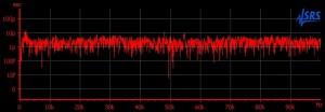 Standard clock 100KHz jitter spectrum
