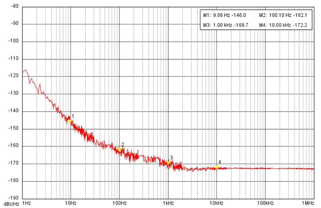 Phase noise graph of Reference option
